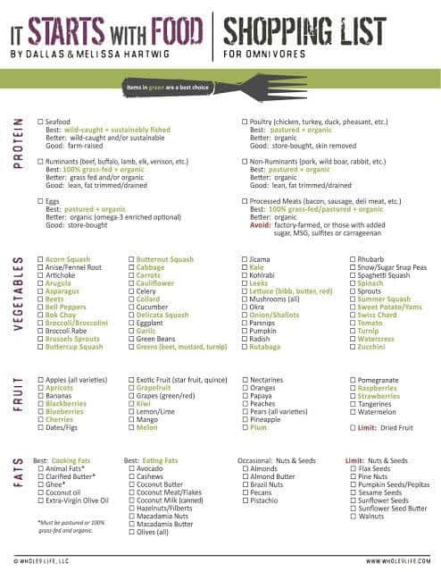 Whole 30 shopping list