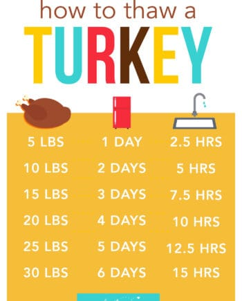 turkey thawing chart