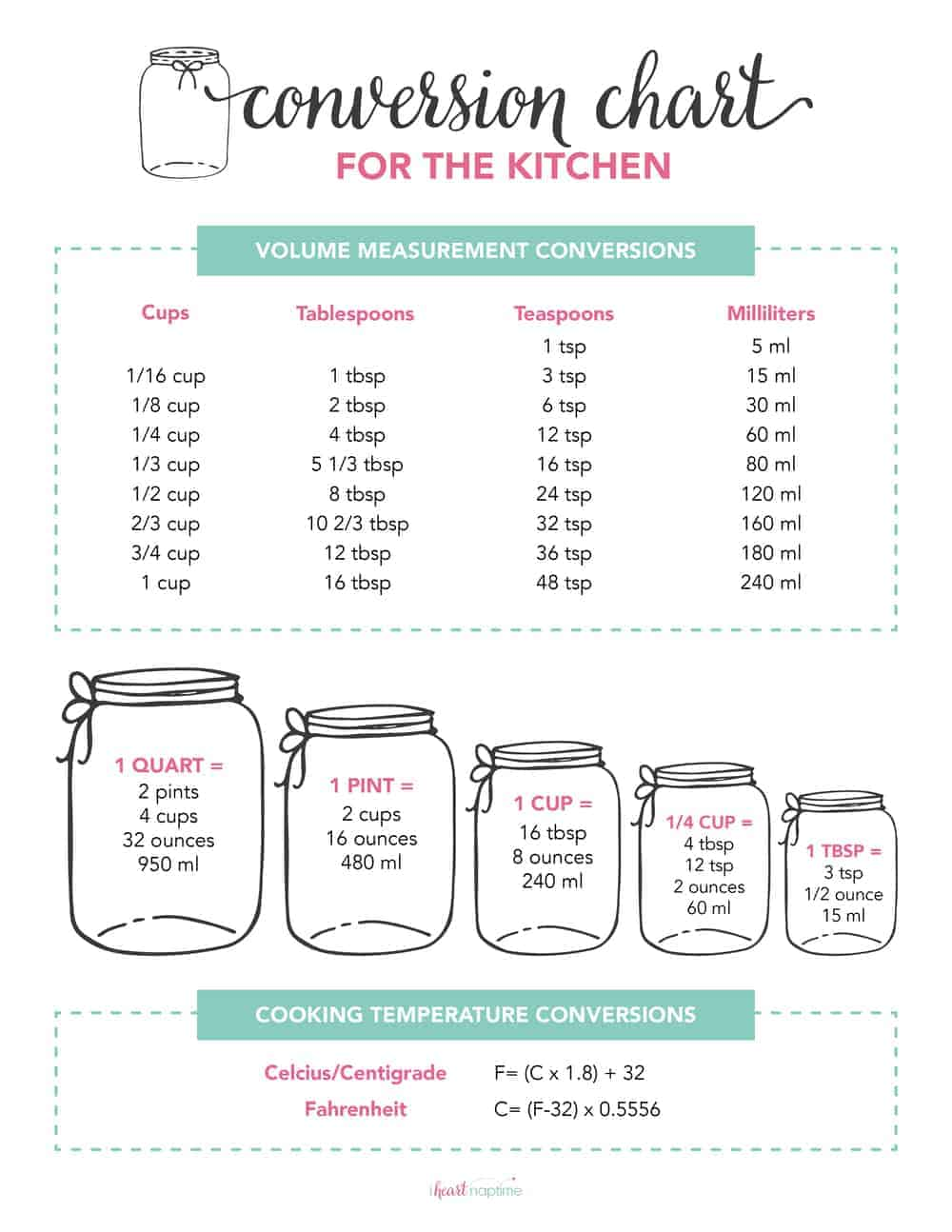 photograph regarding Kitchen Conversion Chart Printable named Absolutely free Printable Kitchen area Conversion Chart - I Center Naptime