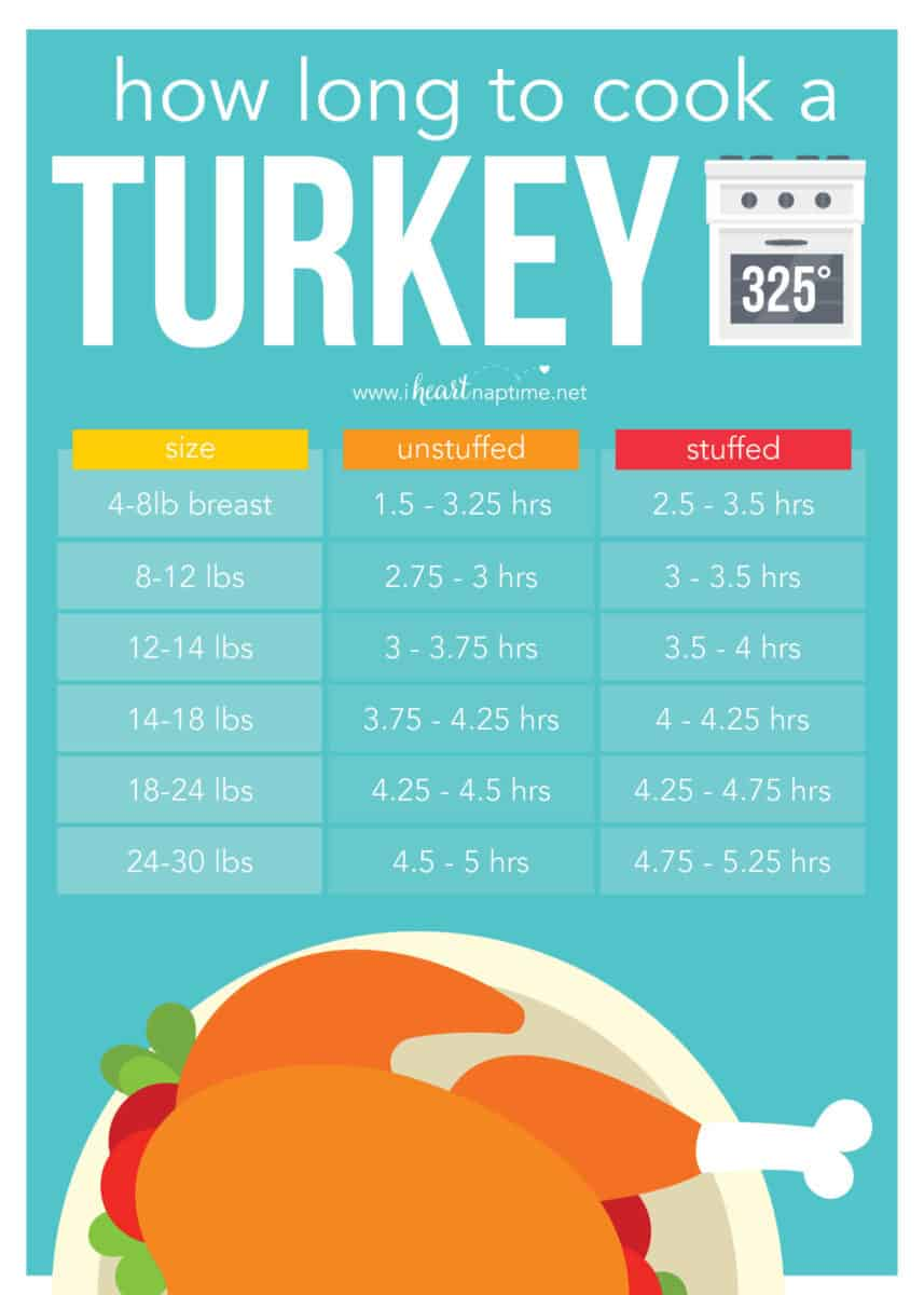 turkey roasting chart